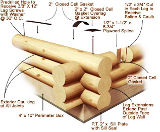 Log Amp Timber Home Design Center Log Styles